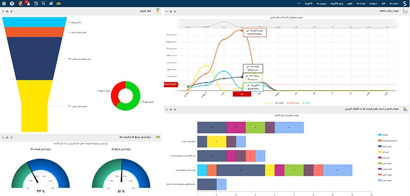 نرم افزار مدیریت ارتباط با مشتری  - نرم افزار CRM