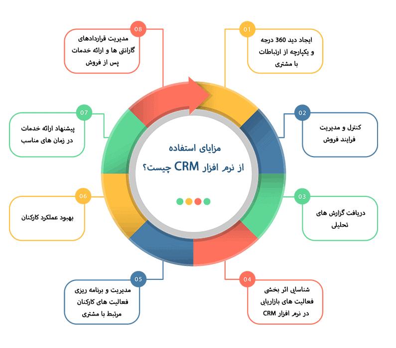 مزایای استفاده از نرم افزار CRM چیست؟
